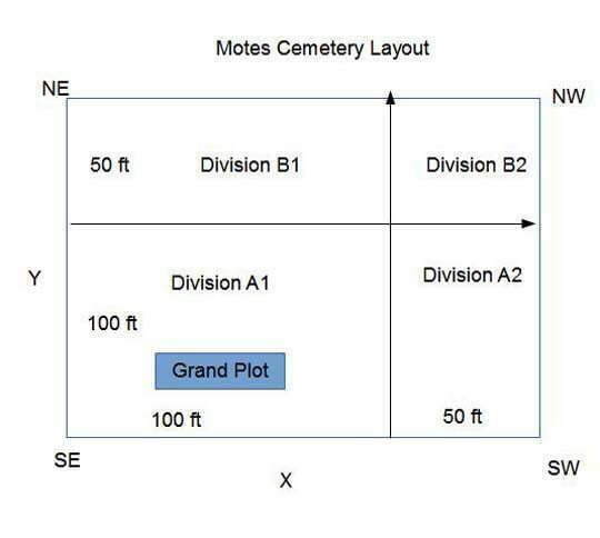 Motes Cemetery Layout