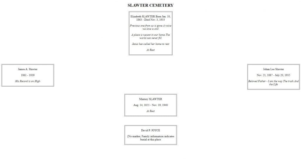 Slawter Cemetery Layout